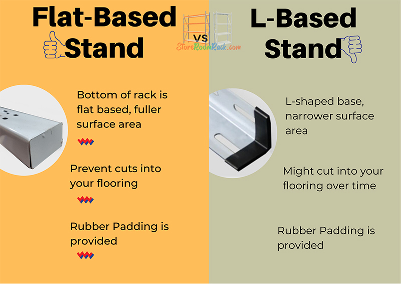 Flat Based Shaped vs L-Shaped