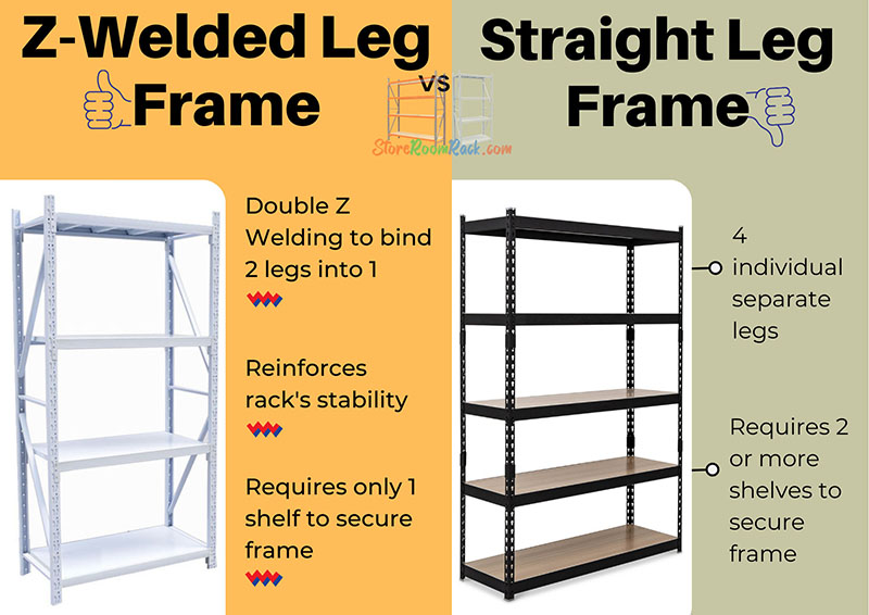 Z-Welded Leg Frame vs Straight Leg Frame